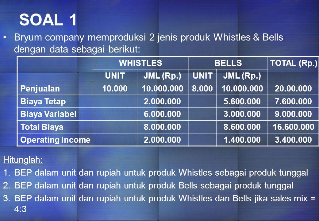 BEP untuk Produk A = 12.500 x 1 unit A = 12.500 BEP untuk Produk B = 12.500 x 2 unit B = 25.000 BEP untuk Produk A = 10.000 x 1 unit A = 10.000 BEP untuk Produk B = 10.000 x 2 unit B = 20.000 Cara yang sama untuk profit Rp.