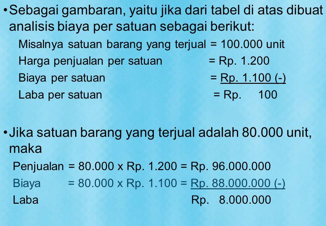 Sebagai gambaran, yaitu jika dari tabel di atas dibuat analisis biaya per satuan sebagai berikut: Misalnya satuan barang yang terjual = 100.000 unit Harga penjualan per satuan = Rp.