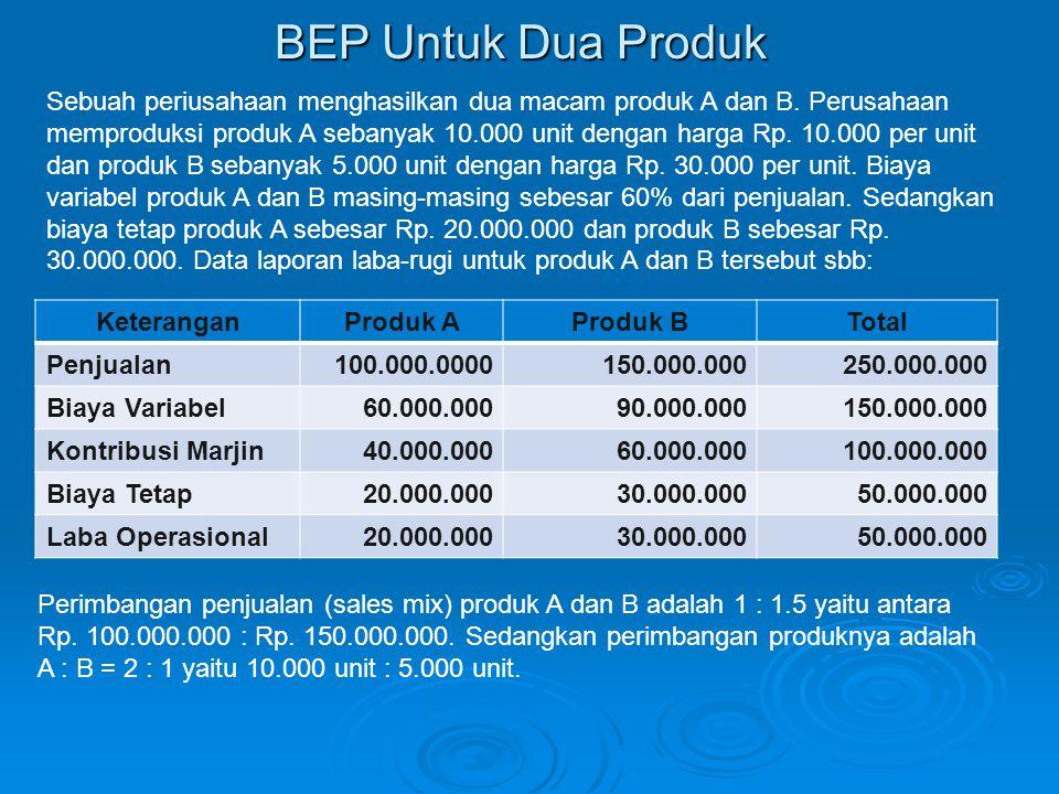 BEP Untuk Dua Produk KeteranganProduk AProduk BTotal Penjualan100.000.0000150.000.000250.000.000 Biaya Variabel60.000.00090.000.000150.000.000 Kontrib