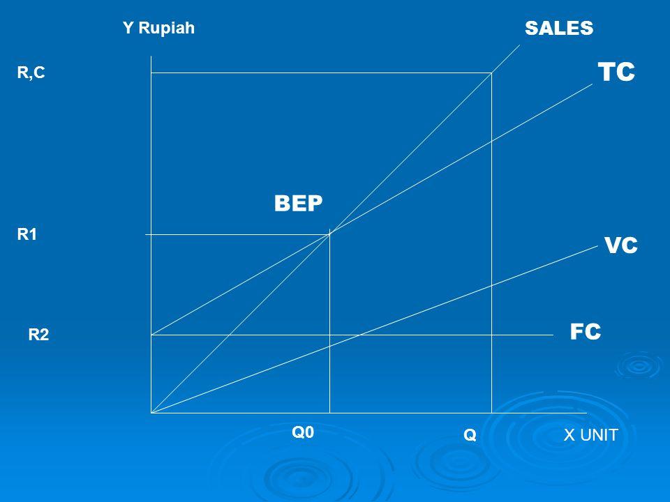 Analisis Breakeven (BEP)  BEP menentukan jumlah unit penjualan yang menghasilkan EBIT sebesar 0 (nol).