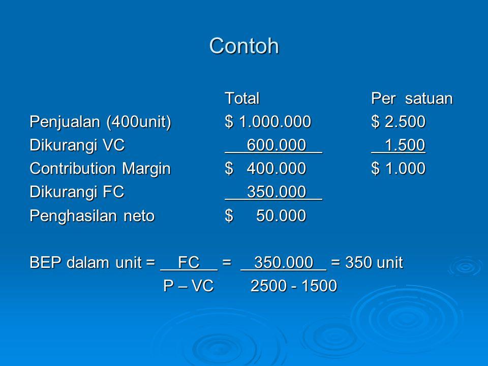 Contoh TotalPer satuan Penjualan (400unit)$ 1.000.000$ 2.500 Dikurangi VC 600.000 1.500 Contribution Margin$ 400.000$ 1.000 Dikurangi FC 350.000 Penghasilan neto$ 50.000 BEP dalam unit = FC = 350.000 = 350 unit P – VC 2500 - 1500 P – VC 2500 - 1500