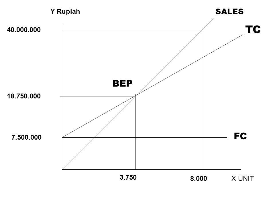 X UNIT Y Rupiah 3.750 8.000 FC 7.500.000 18.750.000 40.000.000 BEP TC SALES