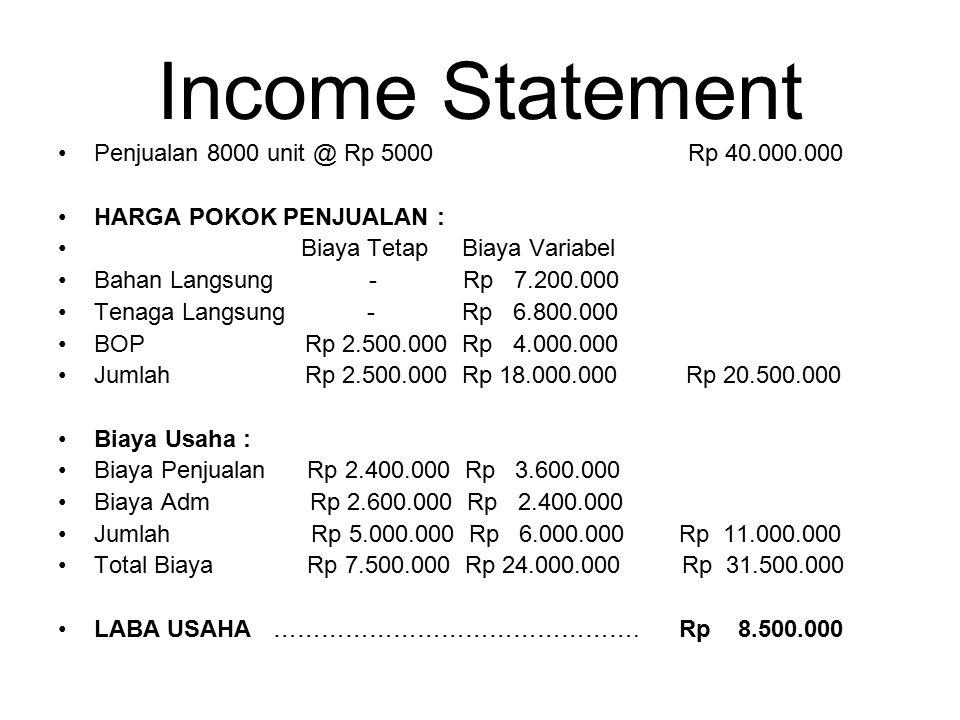 Income Statement Penjualan 8000 unit @ Rp 5000 Rp 40.000.000 HARGA POKOK PENJUALAN : Biaya Tetap Biaya Variabel Bahan Langsung - Rp 7.200.000 Tenaga L