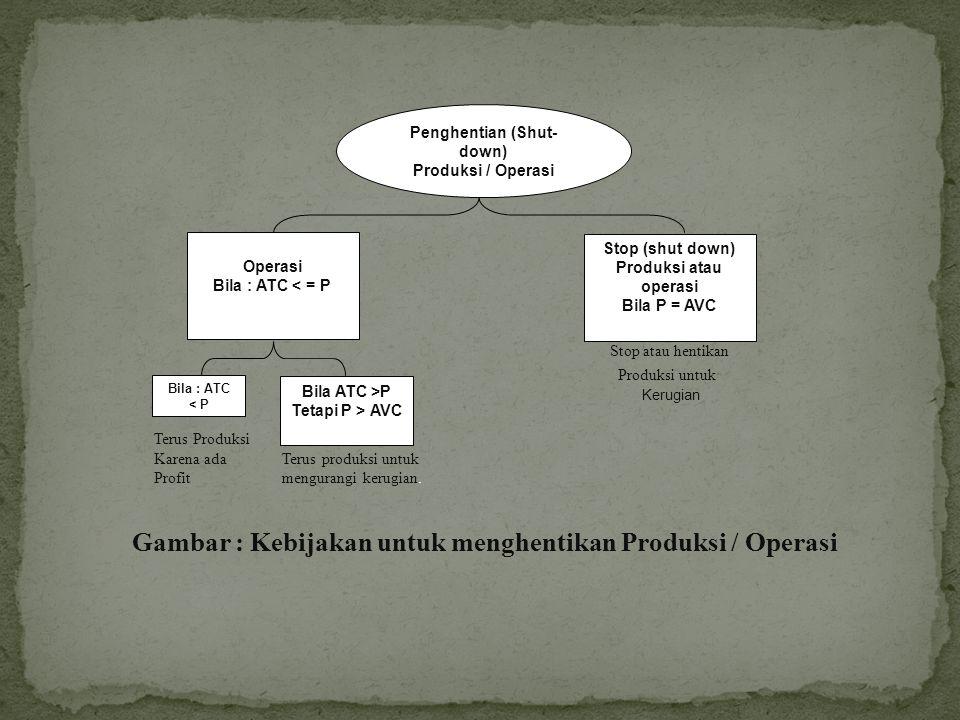 Peningkatan Volume Produksi / Operasi Terus Tingkatkan Produksi Bila : MC < MR Stop kenaikan Produksi Atau Operasi Bila : MC = MR Turunkan Volume Produksi Bila : MC > MR Kebijakan Produksi Kebijakan Produksi Kebijakan Produksi Untuk meningkatkan untuk memaksimumkan untuk mengurangi Profit perusahaan profit kerugian.