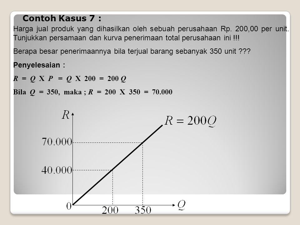 Contoh Kasus 7 : Harga jual produk yang dihasilkan oleh sebuah perusahaan Rp.