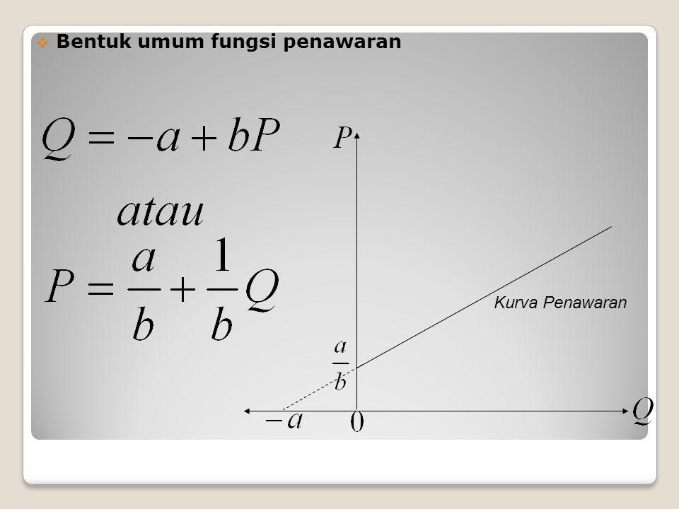 Gambar Kurvanya : Q : jumlah produk R : penerimaan total C : biaya total π : profit total ( = R – C ) TPP : (break-even point / BEP)