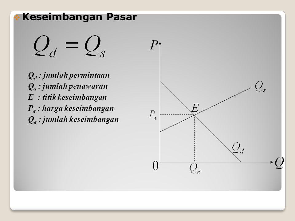 Contoh Kasus 8 : Diketahui : C = 20.000 + 100 Q, R = 200 Q Ditanyakan : Berapakah tingkat produksi pada saat BEP ???..