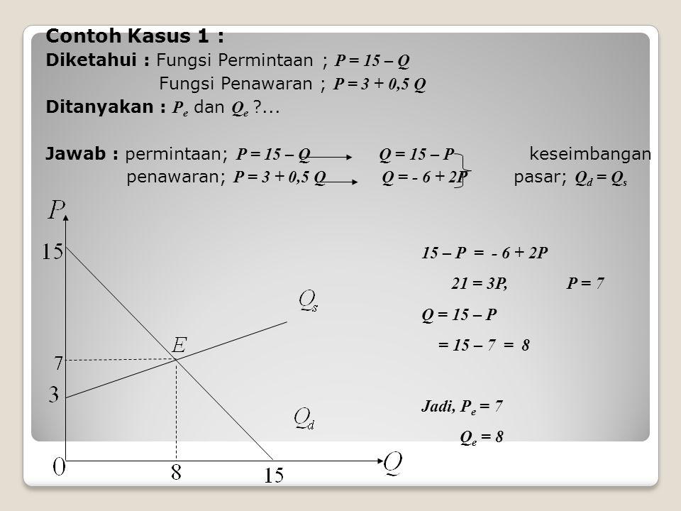 Contoh Kasus 1 : Diketahui : Fungsi Permintaan ; P = 15 – Q Fungsi Penawaran ; P = 3 + 0,5 Q Ditanyakan : P e dan Q e ?...