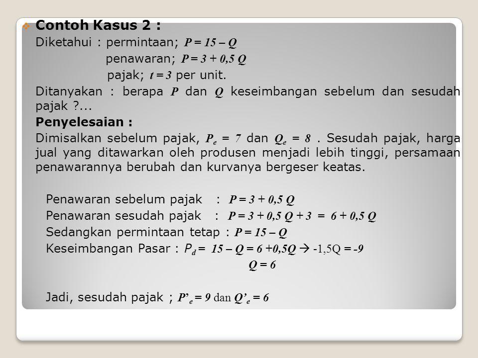  Contoh Kasus 2 : Diketahui : permintaan; P = 15 – Q penawaran; P = 3 + 0,5 Q pajak; t = 3 per unit.
