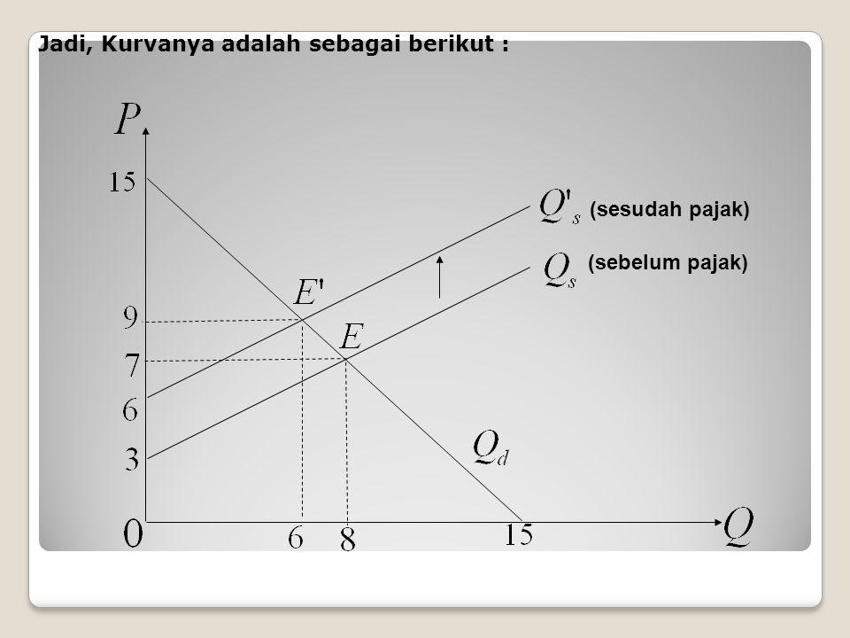 Jadi, Kurvanya adalah sebagai berikut : (sebelum pajak) (sesudah pajak)