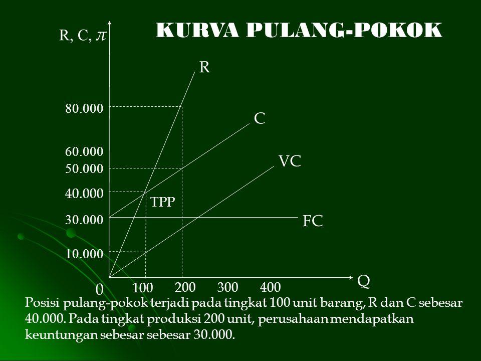 Posisi pulang-pokok terjadi pada tingkat 100 unit barang, R dan C sebesar 40.000. Pada tingkat produksi 200 unit, perusahaan mendapatkan keuntungan se