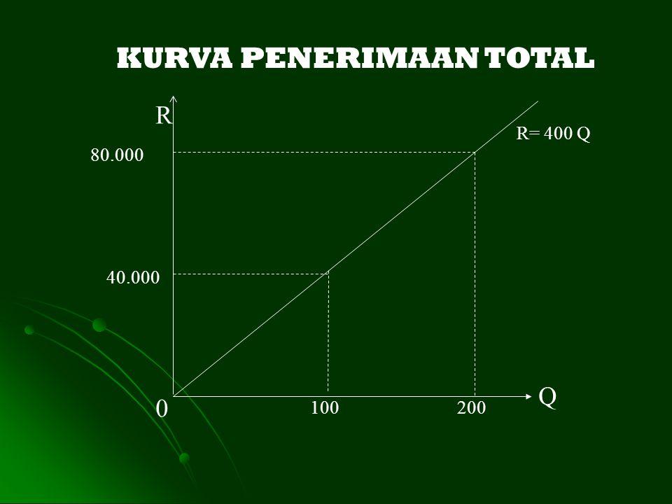 R 0 Q 200100 80.000 40.000 R= 400 Q KURVA PENERIMAAN TOTAL