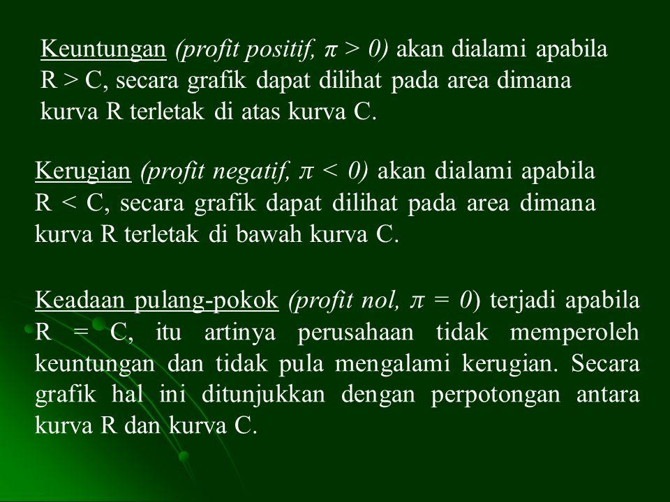 C, R R = r (Q) C = c (Q) TPP (  = 0 ) 0Q' Q π > 0 π < 0 KURVA PULANG-POKOK Keterangan: Q = jumlah produk R = penerimaan total C = biaya total π = proft total (R-C) TTP = Titik pulang- pokok (break-even point) Area sebelah kanan Q' merupakan area keuntungan ( π > 0), sedangkan di sebelah kiri Q' merupakan area kerugian ( π < 0).