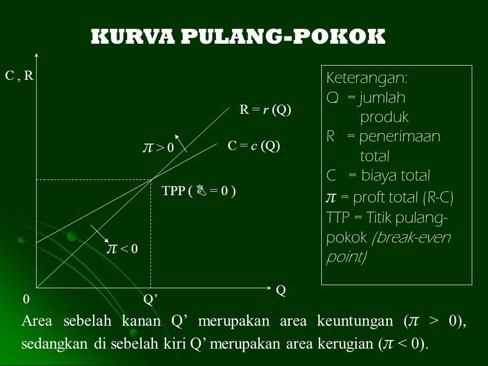 C, R R = r (Q) C = c (Q) TPP (  = 0 ) 0Q' Q π > 0 π < 0 KURVA PULANG-POKOK Keterangan: Q = jumlah produk R = penerimaan total C = biaya total π = pro