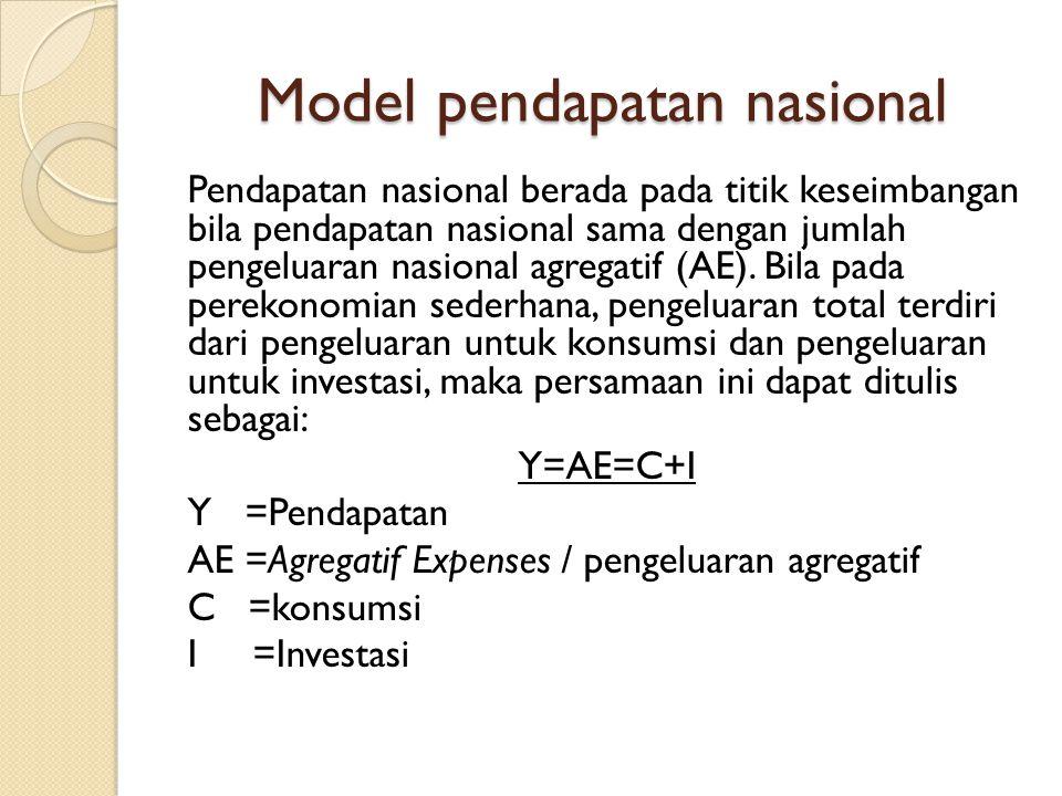 Model pendapatan nasional Pendapatan nasional berada pada titik keseimbangan bila pendapatan nasional sama dengan jumlah pengeluaran nasional agregatif (AE).