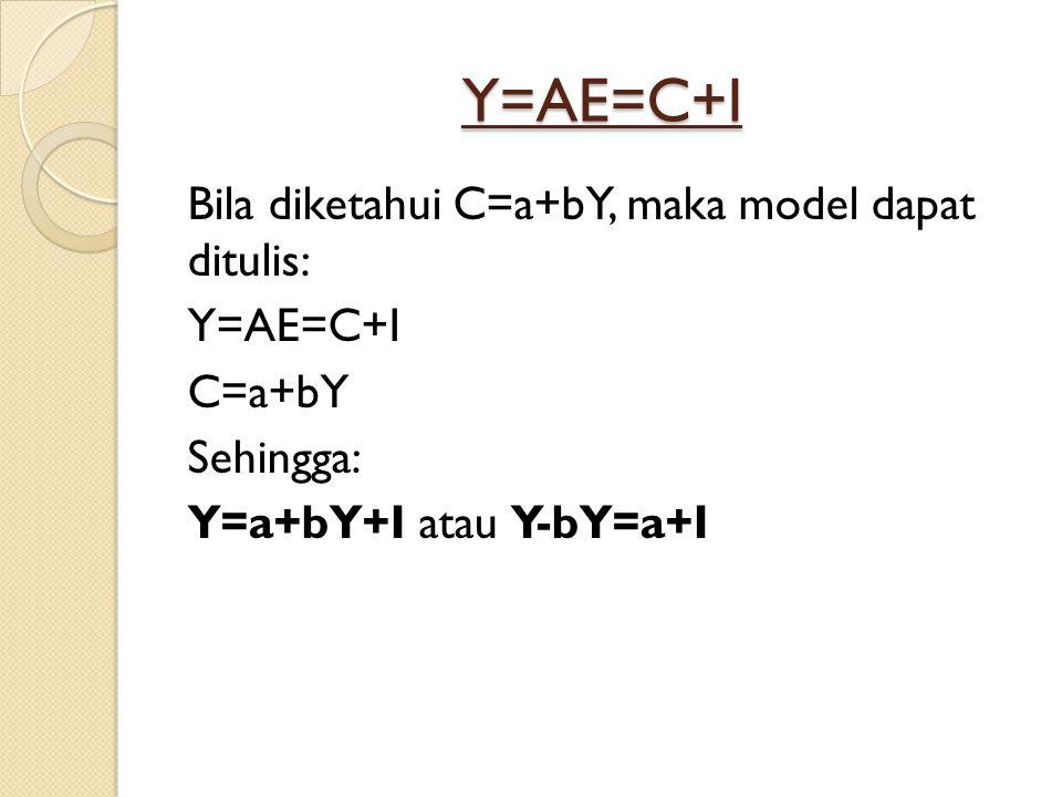 Y=AE=C+I Bila diketahui C=a+bY, maka model dapat ditulis: Y=AE=C+I C=a+bY Sehingga: Y=a+bY+I atau Y-bY=a+I