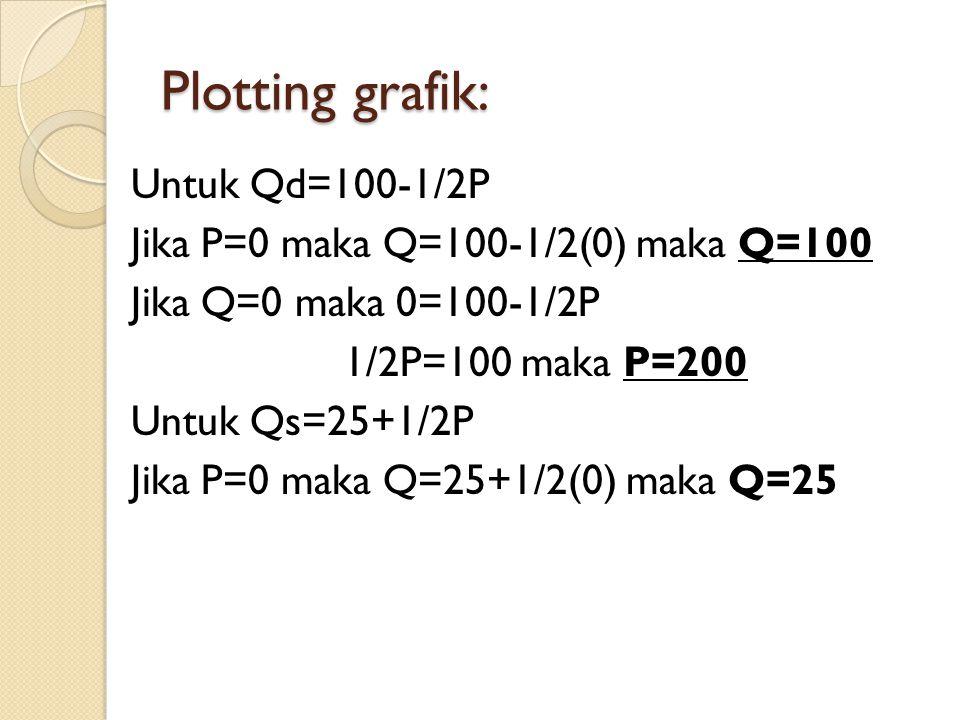 Plotting grafik: Untuk Qd=100-1/2P Jika P=0 maka Q=100-1/2(0) maka Q=100 Jika Q=0 maka 0=100-1/2P 1/2P=100 maka P=200 Untuk Qs=25+1/2P Jika P=0 maka Q=25+1/2(0) maka Q=25