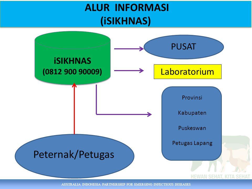 AUSTRALIA INDONESIA PARTNERSHIP FOR EMERGING INFECTIOUS DISEASES ALUR INFORMASI (iSIKHNAS) ALUR INFORMASI (iSIKHNAS) Peternak/Petugas Provinsi Kabupat