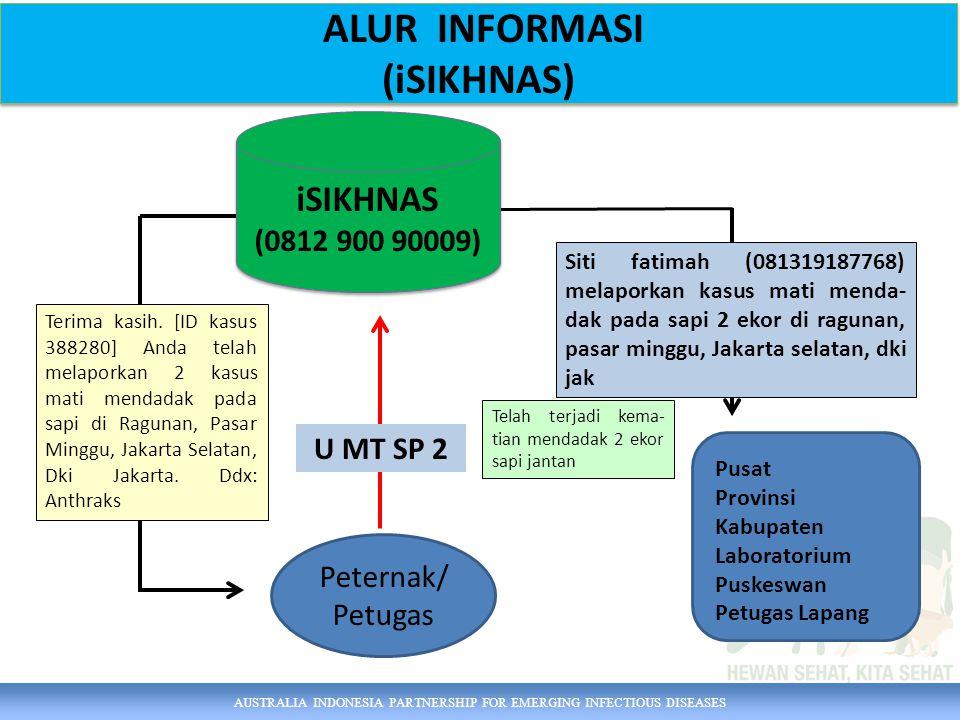 AUSTRALIA INDONESIA PARTNERSHIP FOR EMERGING INFECTIOUS DISEASES ALUR INFORMASI (iSIKHNAS) ALUR INFORMASI (iSIKHNAS) Pusat Provinsi Kabupaten Laborato