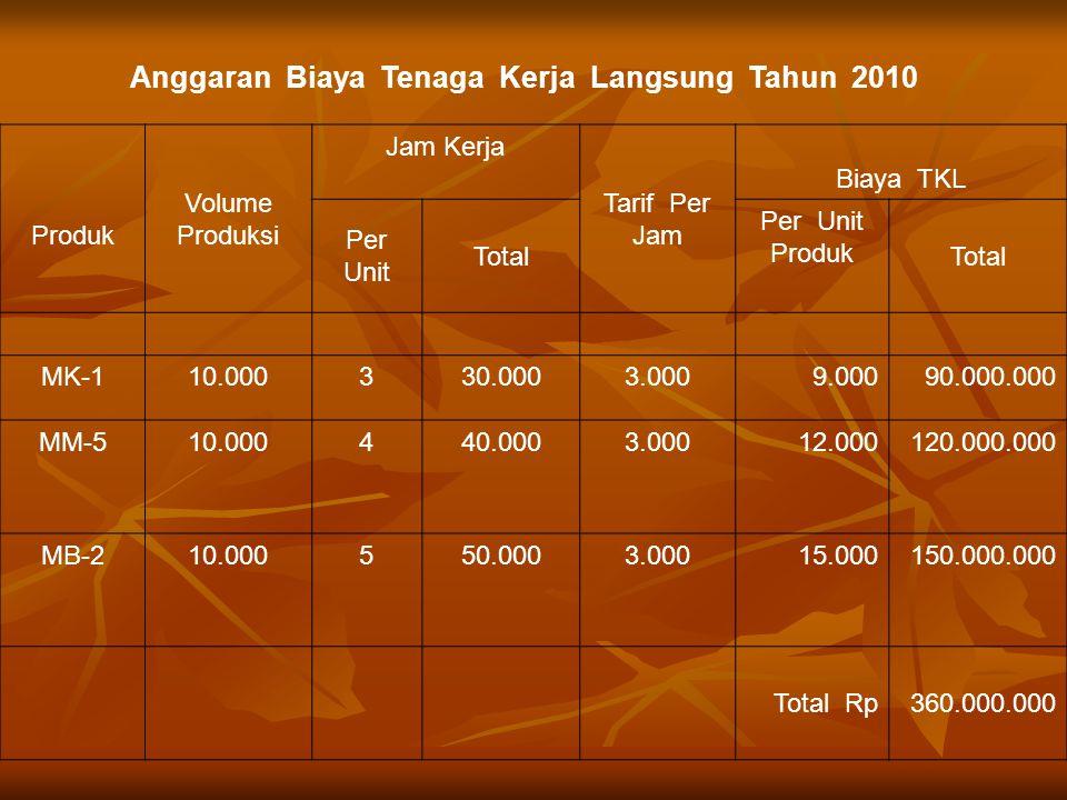 Anggaran Biaya Tenaga Kerja Langsung Tahun 2010 Produk Volume Produksi Jam Kerja Tarif Per Jam Biaya TKL Per Unit Total Per Unit Produk Total MK-110.000330.0003.0009.00090.000.000 MM-510.000440.0003.00012.000120.000.000 MB-210.000550.0003.00015.000150.000.000 Total Rp360.000.000