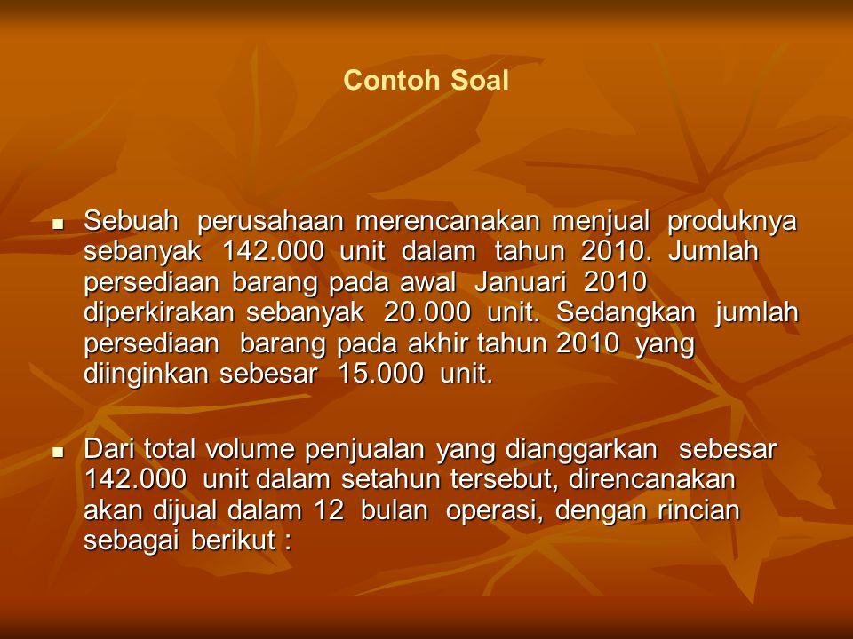 Sebuah perusahaan merencanakan menjual produknya sebanyak 142.000 unit dalam tahun 2010.