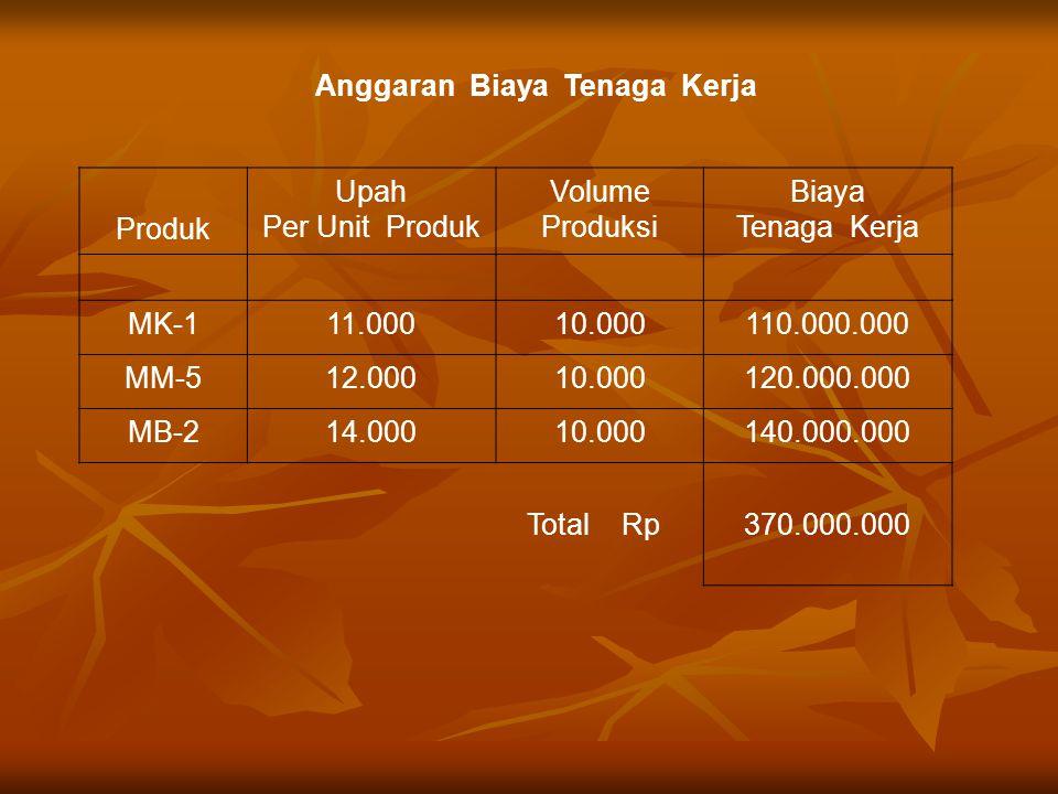 Anggaran Biaya Tenaga Kerja Produk Upah Per Unit Produk Volume Produksi Biaya Tenaga Kerja MK-111.00010.000110.000.000 MM-512.00010.000120.000.000 MB-214.00010.000140.000.000 Total Rp370.000.000