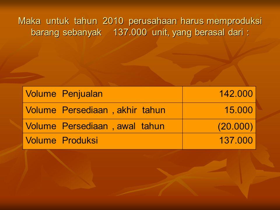 Maka untuk tahun 2010 perusahaan harus memproduksi barang sebanyak 137.000 unit, yang berasal dari : Volume Penjualan142.000 Volume Persediaan, akhir tahun15.000 Volume Persediaan, awal tahun(20.000) Volume Produksi137.000