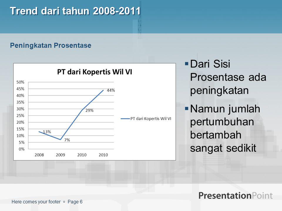 Here comes your footer  Page 6 Trend dari tahun 2008-2011  Dari Sisi Prosentase ada peningkatan  Namun jumlah pertumbuhan bertambah sangat sedikit