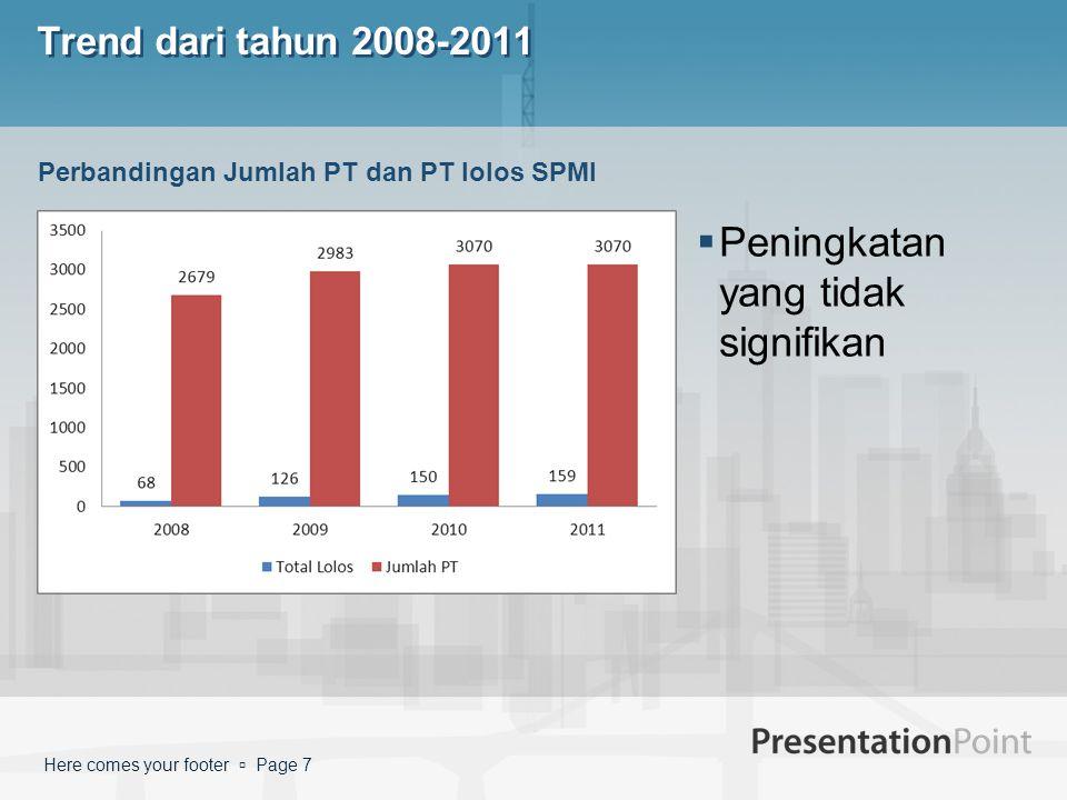 Here comes your footer  Page 7 Trend dari tahun 2008-2011  Peningkatan yang tidak signifikan Perbandingan Jumlah PT dan PT lolos SPMI