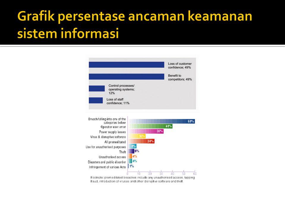  Survey tersebut juga menunjukkan bahwa 60% organisasi mengalami serangan atau kerusakan data karena kelemahan dalam sistem keamanan.