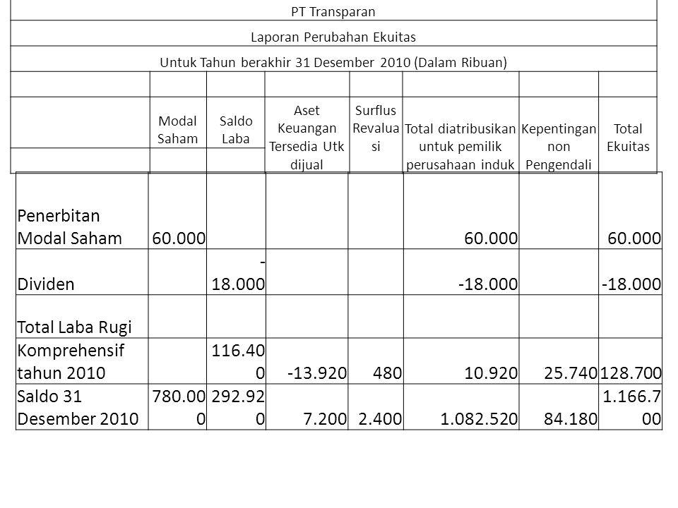 Penerbitan Modal Saham60.000 Dividen - 18.000 Total Laba Rugi Komprehensif tahun 2010 116.40 0-13.92048010.92025.740128.700 Saldo 31 Desember 2010 780.00 0 292.92 07.2002.4001.082.52084.180 1.166.7 00 PT Transparan Laporan Perubahan Ekuitas Untuk Tahun berakhir 31 Desember 2010 (Dalam Ribuan) Modal Saham Saldo Laba Aset Keuangan Tersedia Utk dijual Surflus Revalua si Total diatribusikan untuk pemilik perusahaan induk Kepentingan non Pengendali Total Ekuitas
