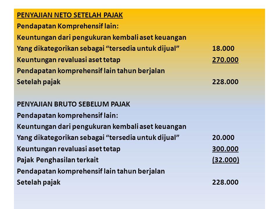 PENYAJIAN NETO SETELAH PAJAK Pendapatan Komprehensif lain: Keuntungan dari pengukuran kembali aset keuangan Yang dikategorikan sebagai tersedia untuk dijual 18.000 Keuntungan revaluasi aset tetap270.000 Pendapatan komprehensif lain tahun berjalan Setelah pajak228.000 PENYAJIAN BRUTO SEBELUM PAJAK Pendapatan komprehensif lain: Keuntungan dari pengukuran kembali aset keuangan Yang dikategorikan sebagai tersedia untuk dijual 20.000 Keuntungan revaluasi aset tetap300.000 Pajak Penghasilan terkait(32.000) Pendapatan komprehensif lain tahun berjalan Setelah pajak228.000