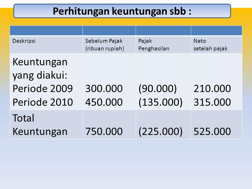 Perhitungan keuntungan sbb : DeskripsiSebelum Pajak (ribuan rupiah) Pajak Penghasilan Neto setelah pajak Keuntungan yang diakui: Periode 2009 Periode 2010 300.000 450.000 (90.000) (135.000) 210.000 315.000 Total Keuntungan750.000(225.000)525.000