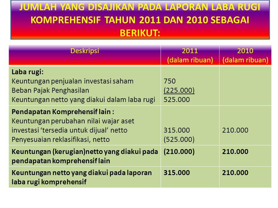 Deskripsi2011 (dalam ribuan) 2010 (dalam ribuan) Laba rugi: Keuntungan penjualan investasi saham Beban Pajak Penghasilan Keuntungan netto yang diakui