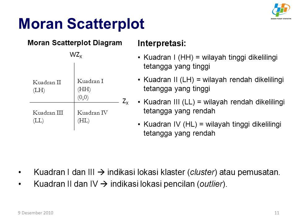 9 Desember 201011 Moran Scatterplot Kuadran I dan III  indikasi lokasi klaster (cluster) atau pemusatan. Kuadran II dan IV  indikasi lokasi pencilan