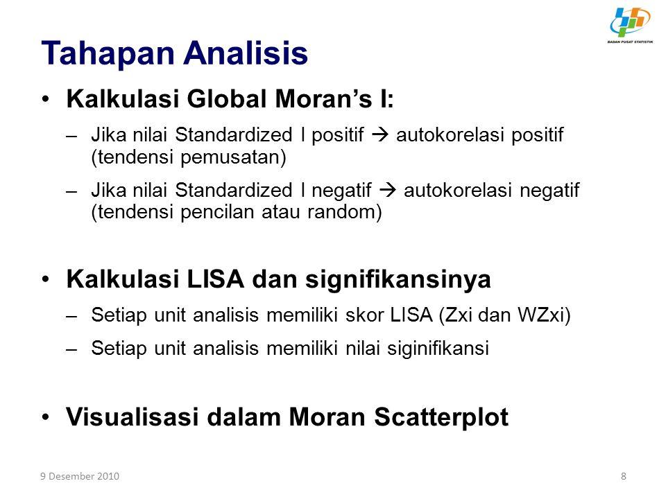 9 Desember 20109 Global Moran's I Interpretasi: Rata-rata teoritis = -1/(n-1) –Jika I ≥ rata-rata teoritis  tendensi pemusatan (tinggi maupun rendah) –Jika I < rata-rata teoritis  tendensi random atau pencilan (ketimpangan) Formula Keterangan: µ = rata-rata variabel x, w ij = elemen spatial weight matrix, n = jumlah wilayah, x i = nilai unit analisis i, x j = nilai unit analisis tetangga