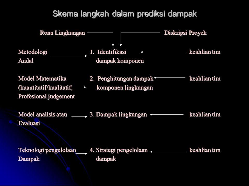 Skema langkah dalam prediksi dampak Rona LingkunganDiskripsi Proyek Rona LingkunganDiskripsi Proyek Metodologi 1.