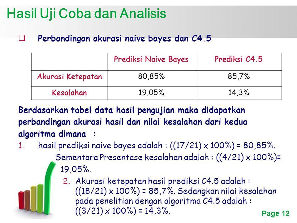 Page 12 Hasil Uji Coba dan Analisis PPerbandingan akurasi naive bayes dan C4.5 Berdasarkan tabel data hasil pengujian maka didapatkan perbandingan akurasi hasil dan nilai kesalahan dari kedua algoritma dimana : 1.hasil prediksi naive bayes adalah : ((17/21) x 100%) = 80,85%.