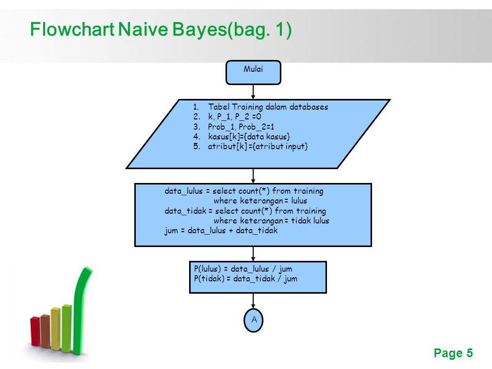 Page 16 Kesimpulan 4.Algoritma naive bayes bila diimplementasikan menggunakan data yang digunakan dalam proses training akan menghasilkan nilai kesalahan yang lebih besar karena pada naive bayes nilai suatu atribut adalah independent terhadap nilai lainnya dalam satu atribut yang sama.