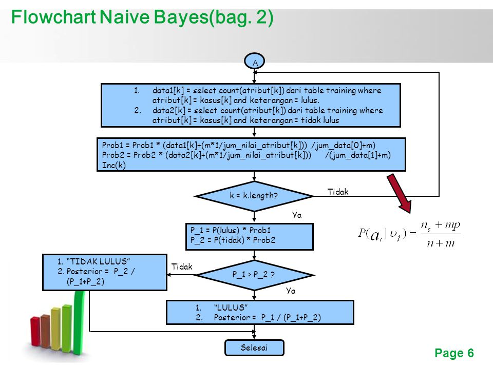 Page 6 Flowchart Naive Bayes(bag. 2) 1.data1[k] = select count(atribut[k]) dari table training where atribut[k] = kasus[k] and keterangan = lulus. 2.d