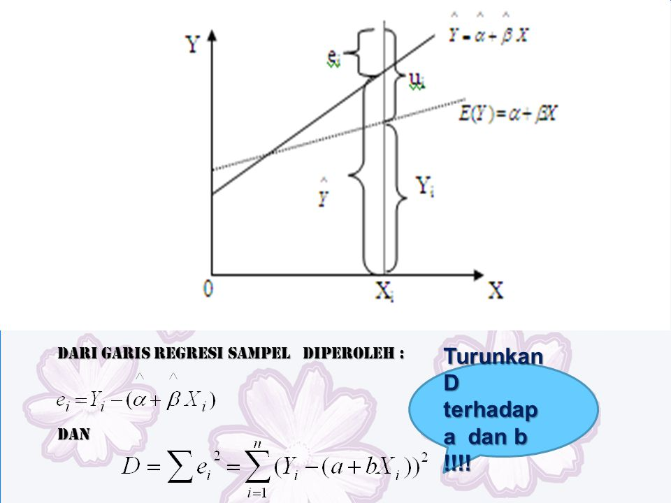 Dari garis regresi sampel diperoleh : Dan Turunkan D terhadap a dan b !!!!