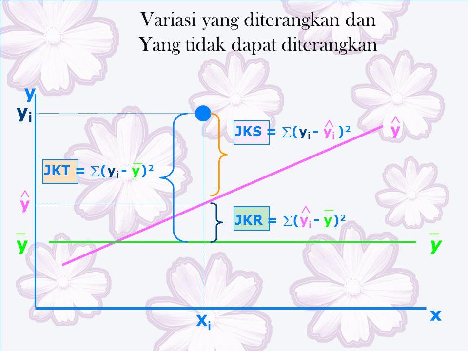 XiXi y x yiyi JKT = (y i - y) 2 JKS = (y i - y i ) 2  JKR = (y i - y) 2  _ _ _ Variasi yang diterangkan dan Yang tidak dapat diterangkan y  y y _ y 