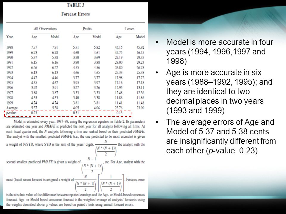 Model is more accurate in four years (1994, 1996,1997 and 1998) Age is more accurate in six years (1988–1992, 1995); and they are identical to two decimal places in two years (1993 and 1999).