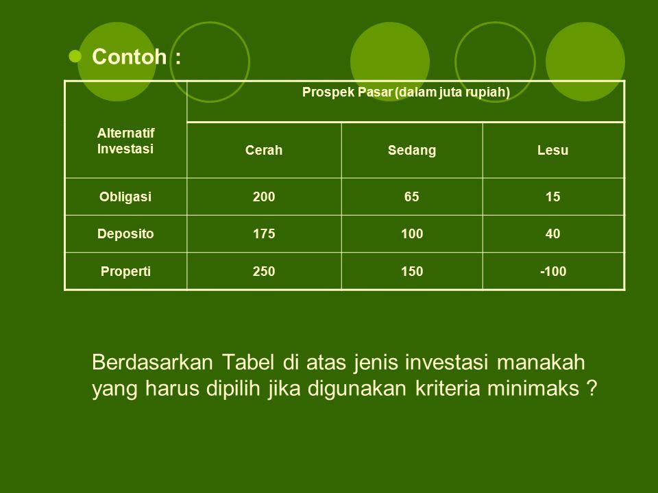 Contoh : Berdasarkan Tabel di atas jenis investasi manakah yang harus dipilih jika digunakan kriteria minimaks ? Prospek Pasar (dalam juta rupiah) Alt
