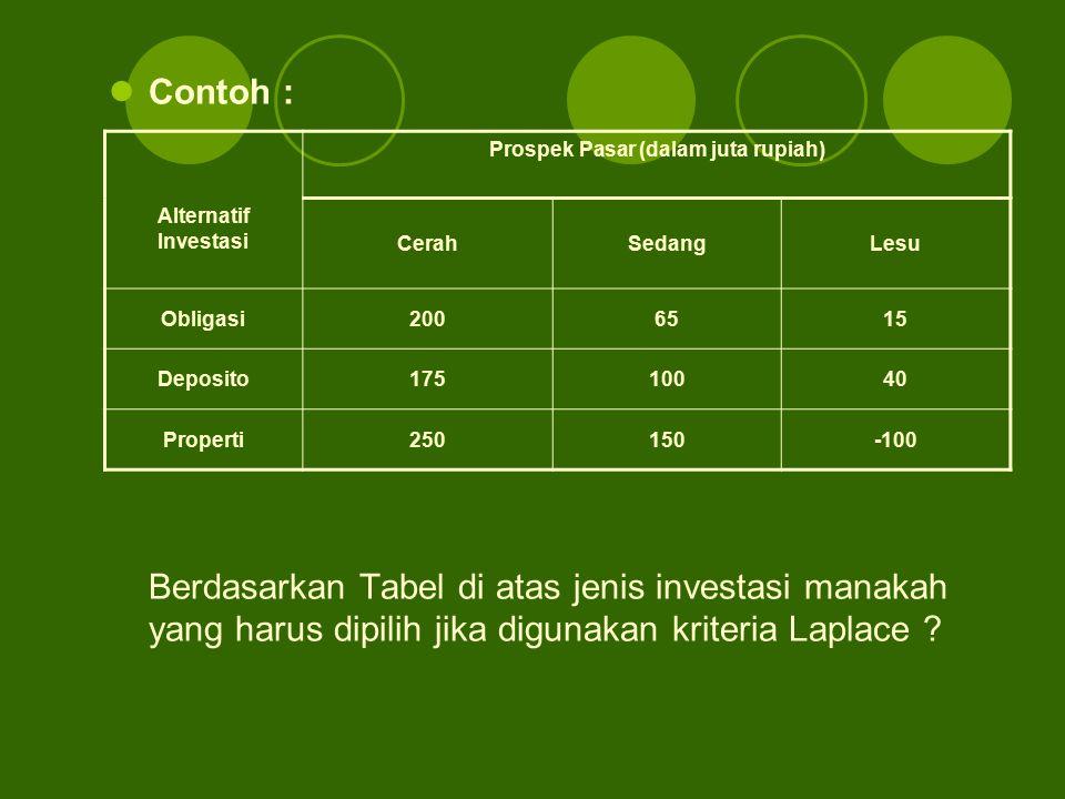 Contoh : Berdasarkan Tabel di atas jenis investasi manakah yang harus dipilih jika digunakan kriteria Laplace ? Prospek Pasar (dalam juta rupiah) Alte
