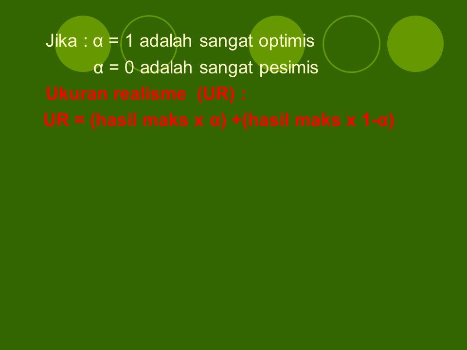 Jika : α = 1 adalah sangat optimis α = 0 adalah sangat pesimis Ukuran realisme (UR) : UR = (hasil maks x α) +(hasil maks x 1-α)