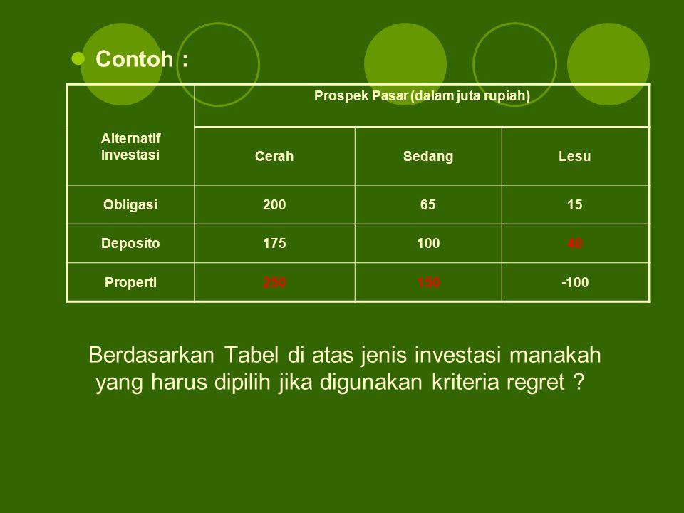 Contoh : Berdasarkan Tabel di atas jenis investasi manakah yang harus dipilih jika digunakan kriteria regret ? Prospek Pasar (dalam juta rupiah) Alter
