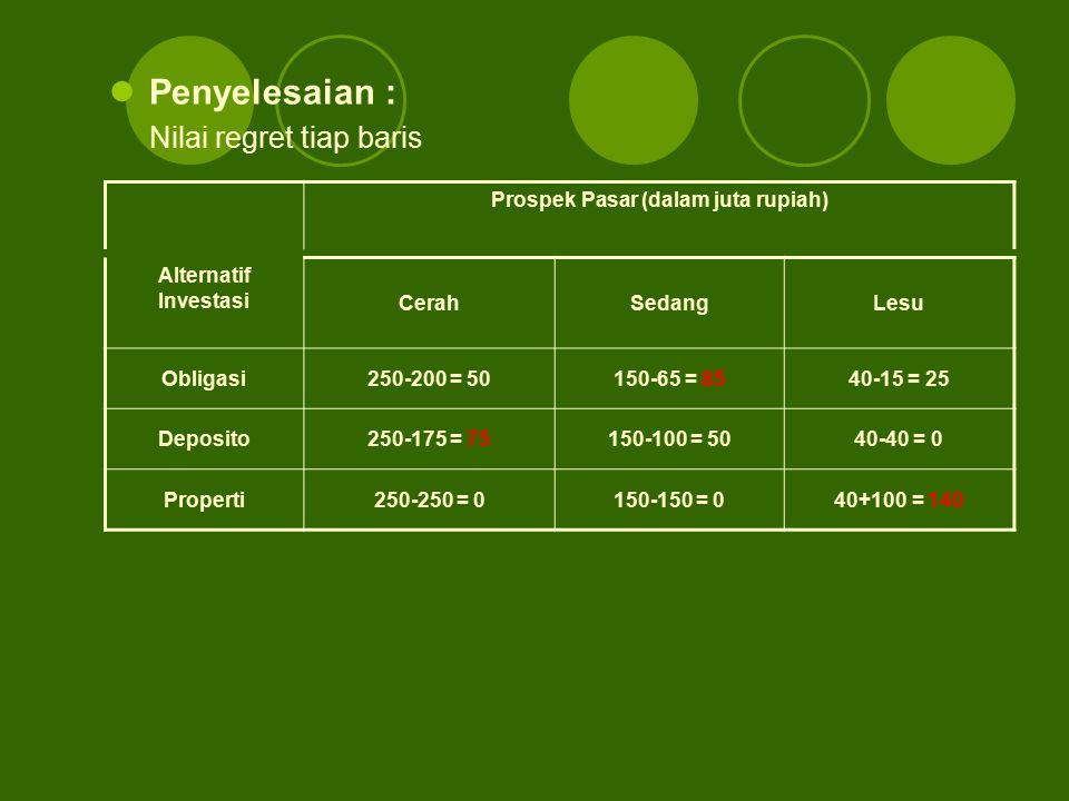 Penyelesaian : Nilai regret tiap baris Prospek Pasar (dalam juta rupiah) Alternatif Investasi CerahSedangLesu Obligasi250-200 = 50150-65 = 8540-15 = 2