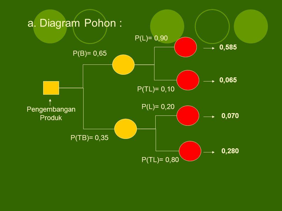 a. Diagram Pohon : P(B)= 0,65 P(TB)= 0,35 P(L)= 0,90 P(TL)= 0,10 P(L)= 0,20 P(TL)= 0,80 0,585 0,065 0,070 0,280 Pengembangan Produk