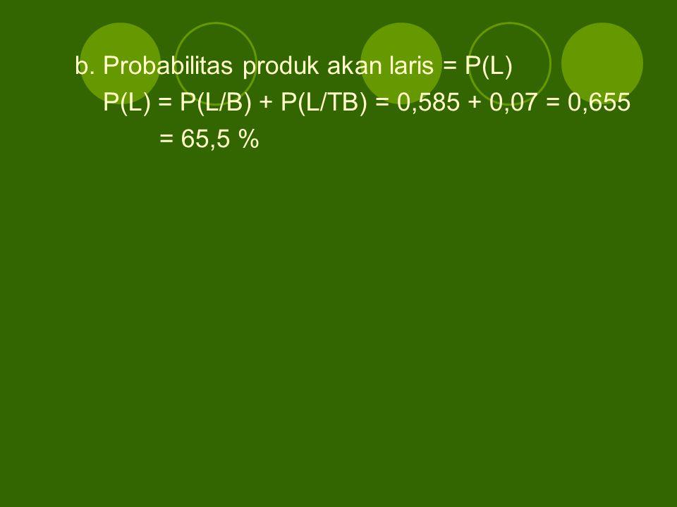 b. Probabilitas produk akan laris = P(L) P(L) = P(L/B) + P(L/TB) = 0,585 + 0,07 = 0,655 = 65,5 %